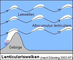 Entstehung der Leewellen