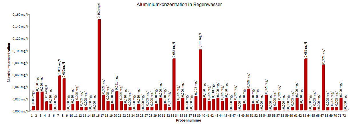 Aluminiumkonzentration in Regenwasser