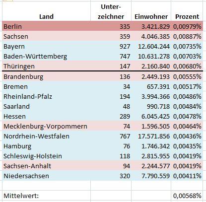 Verteilung der Unterzeichner der Chemtrail-Petition