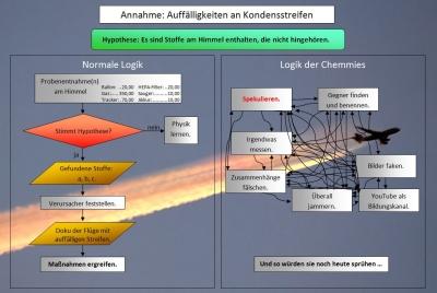 Logik der Chemtrail-Gläubigen